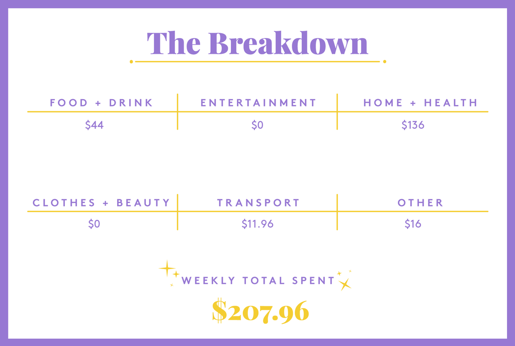 A Week At A University In New York, NY, That Costs $52,000 A Year